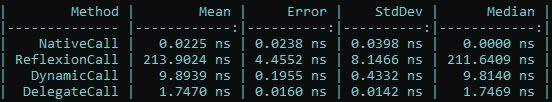 La imagen muestra el resultado del benchmark de los 4 métodos, viendose: Llamada convencional 0.02 ns, llamada por reflexión 213.90 ns, llamada con dynamic 9.89 ns y llamada con delegado 1.74 ns