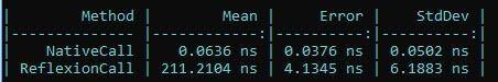 La imagen muestra un benchmark comparando la llamada normal al método y la llamada por reflexión, viendo que esta última es más de 3500 veces más lenta