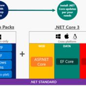 La imagen muestra el nuevo layout de funciones de .Net Core 3