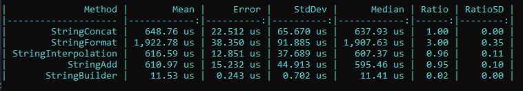 La imagen muestra los resultados para el código anterior repetido 1000 veces donde los resultados dicen que StringConcat tarda 648 ns, StringFormat 1922 ns, StringInterpolation 616 ns, StringAdd 610 ns y StringBuilder 11 ns,
