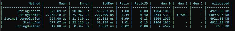 La imagen muestra los resultados con memoria para el código anterior donde los resultados dicen que StringConcat consume, 4921 KB StringFormat 14899 KB, StringInterpolation 492 1KB, StringAdd 4921 KB y StringBuilder solo 26 KB