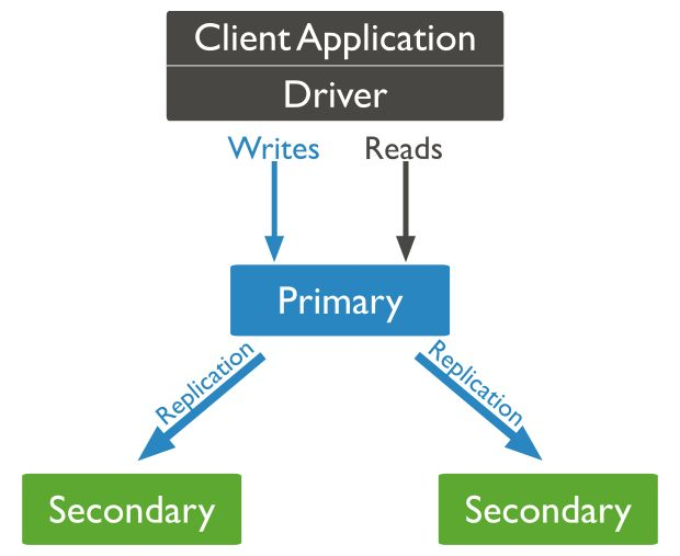La imagen muestra la arquitectura de alta disponibilidad de mongoDB donde el primario replica los datos hacia los secundarios y la aplicación que consume la base de datos lo hace directamente desde el rpimario.
