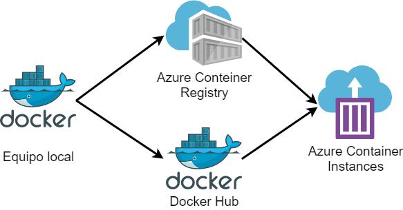 La imagen muestra un diagrama de flujo hacia DockerHub/ACR y desde ahí hacia Azure Container Instances