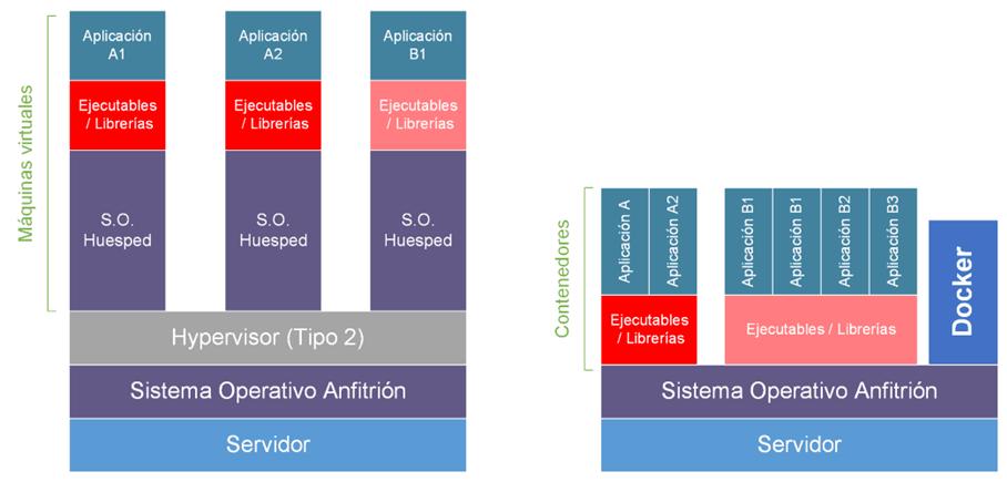 La imagen muestra la composición de las aplicaciones en una VM y en Docker, donde en la VM el sistema huésped corre sobre el sistema anfitrión y sobre este huésped las aplicaciones mientras que en Docker las aplicaciones corren sobre el contenedor y este sobre el sistema anfitrión