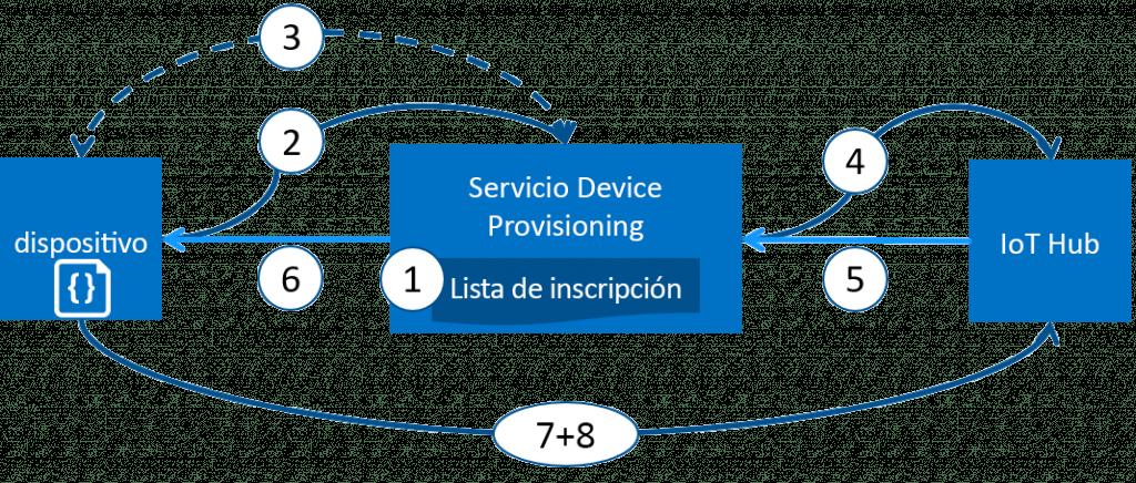 1- El fabricante del dispositivo agrega la información de registro del dispositivo a la lista de inscripción en Azure Portal. 2- El dispositivo contacta con el punto de conexión de DPS configurado de fábrica.  3- DPS valida la identidad del dispositivo. 4- DPS registra el dispositivo con un IoT Hub. 5- El centro de IoT devuelve la información del identificador de dispositivo a DPS. 6- DPS devuelve la información de conexión del centro de IoT al dispositivo. El dispositivo ya puede empezar a enviar datos directamente a la instancia de IoT Hub. 7- El dispositivo se conecta a IoT Hub. 8- Obtiene el estado deseado del dispositivo gemelo en la instancia de IoT Hub.