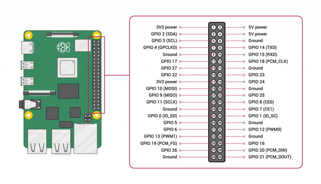 Diagrama de pines GPIO de la Raspberry Pi 4 Model B